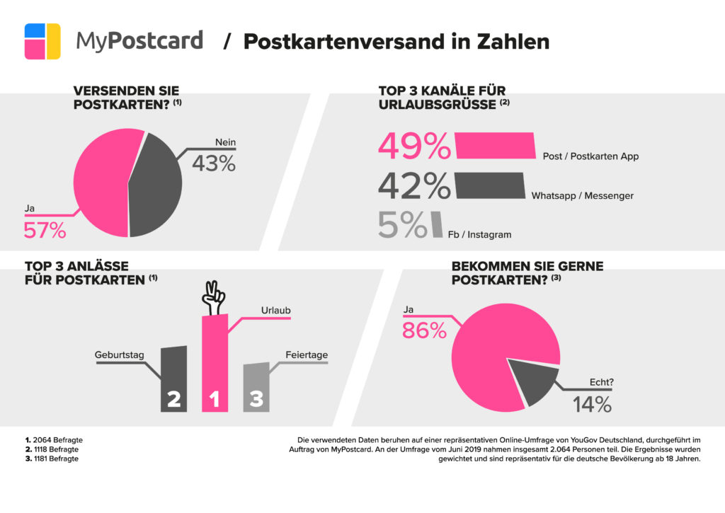 Statistik zum Postkartenversand 2019