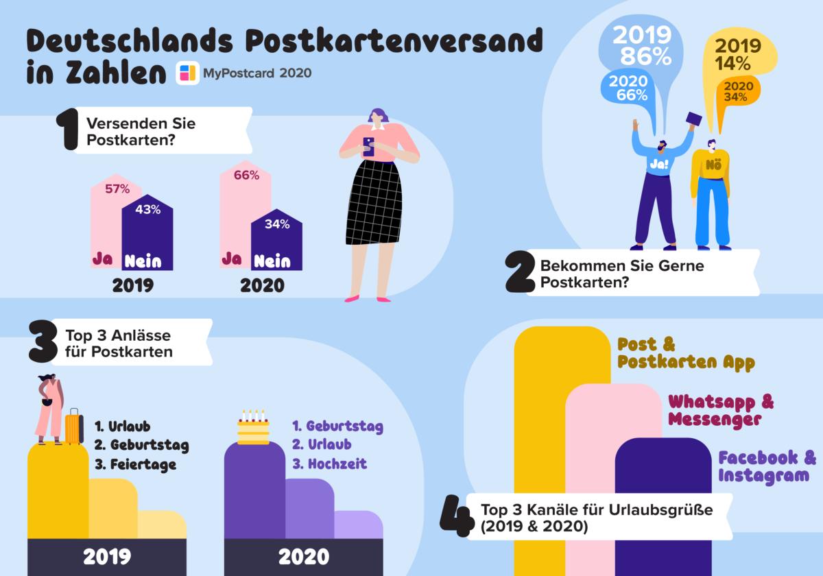 Postkartenversand Diagramm 2020